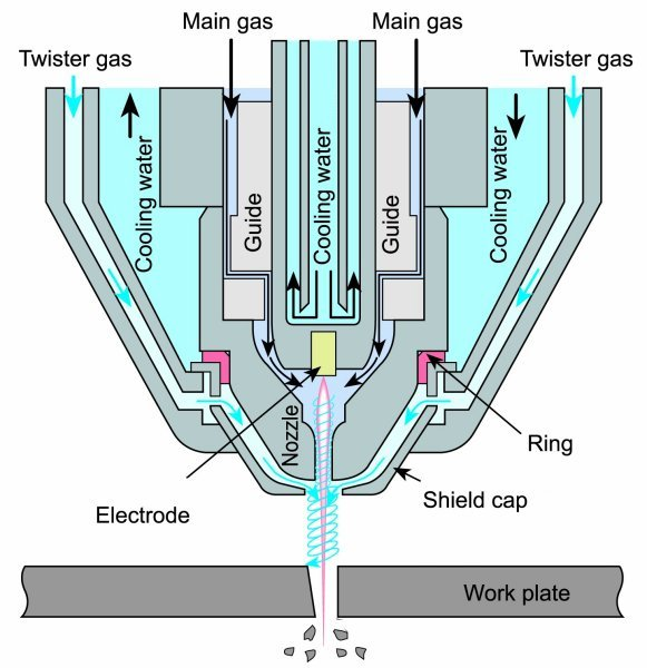 plasma torch diagram gas welding torch diagram